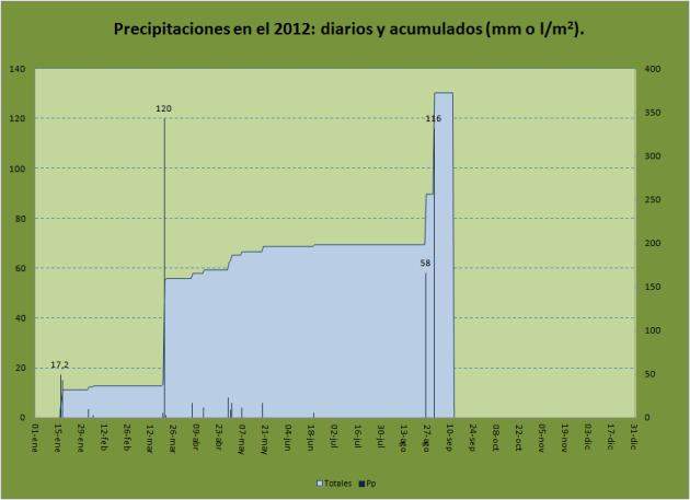 Precipitaciones diarias acumuladas 2012